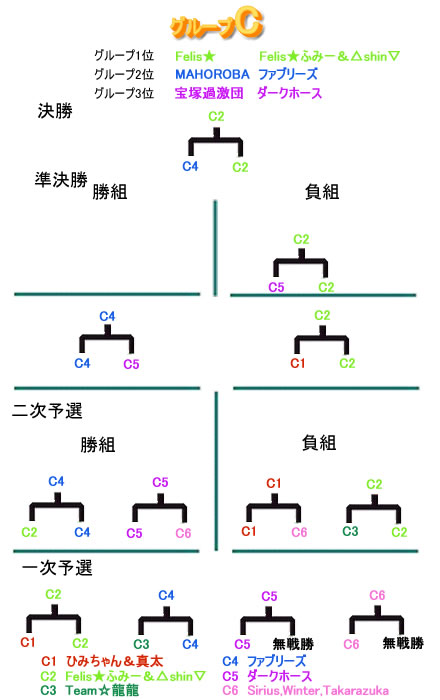 グループC.jpg