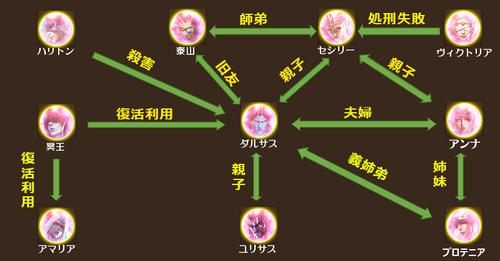 LOA_ダルサス相関図_sun.png