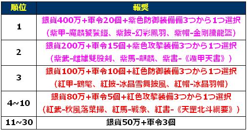 君主ランキング_特別報奨.png