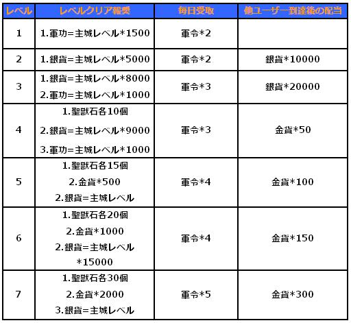 塔イベント_レベルクリア報奨.png