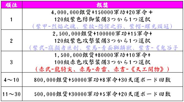 天運ボードランキング_報奨_s7.png