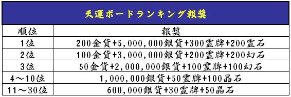 天運ボードランク_GW記念イベント.png
