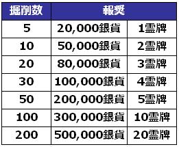 掘削ランキング_報奨.png