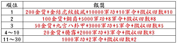 新サーバー「ランキング報奨」.png