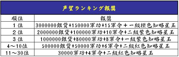 4-25声望獲得ランキング_報奨.png