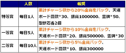 5月29日チャージイベント.png