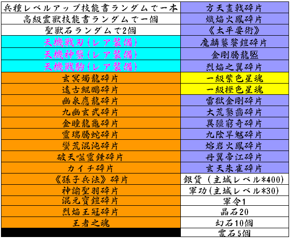 s1-s6アイテム表_エッグ.png